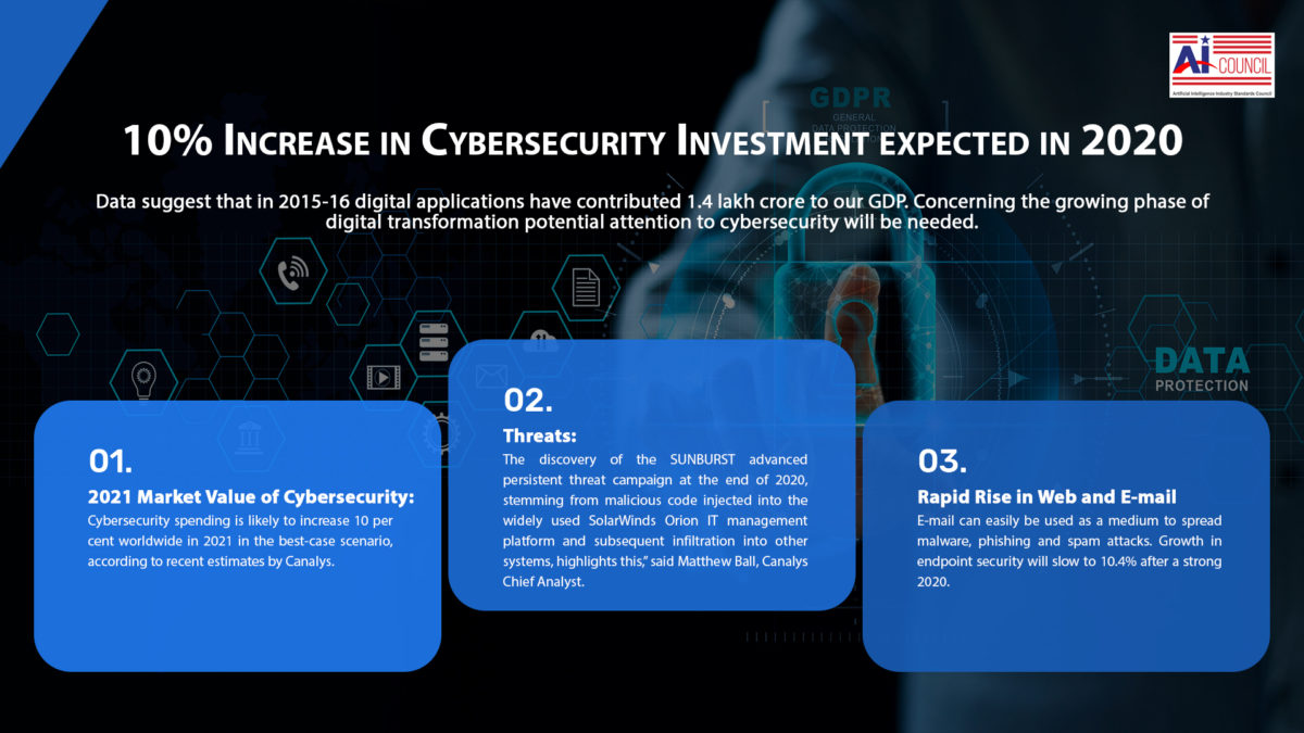 Cybersecurity_investment